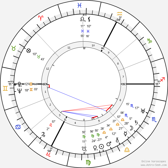 Leslie Frost - Birth horoscope chart