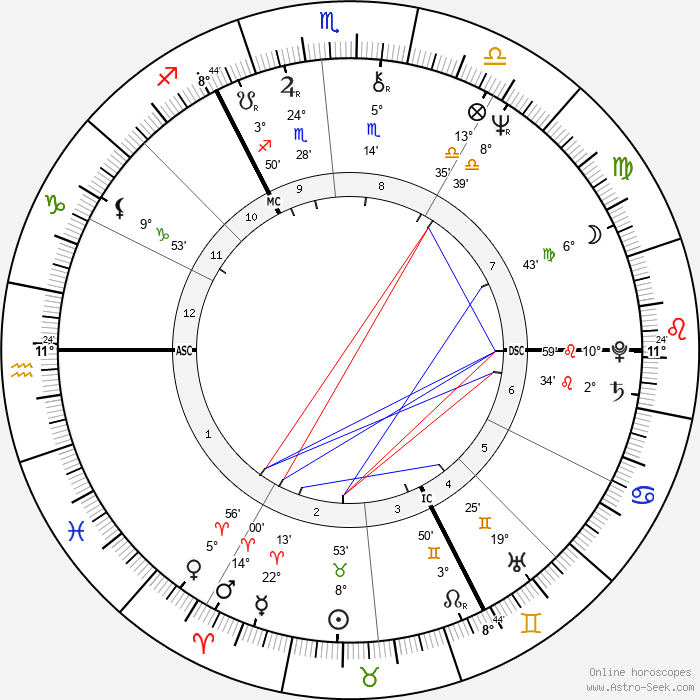 Leslie Grantham - Birth horoscope chart