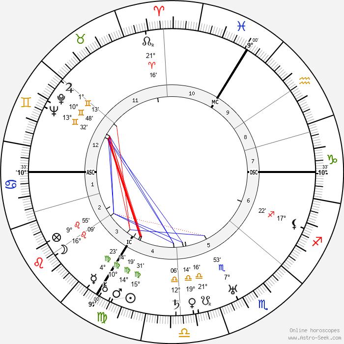 Leslie Hore-Belisha - Birth horoscope chart