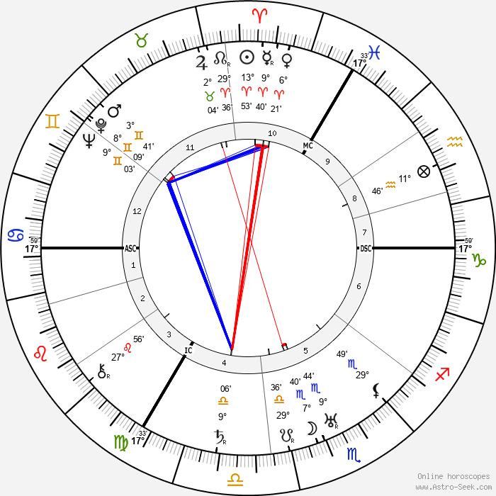 Leslie Howard - Birth horoscope chart
