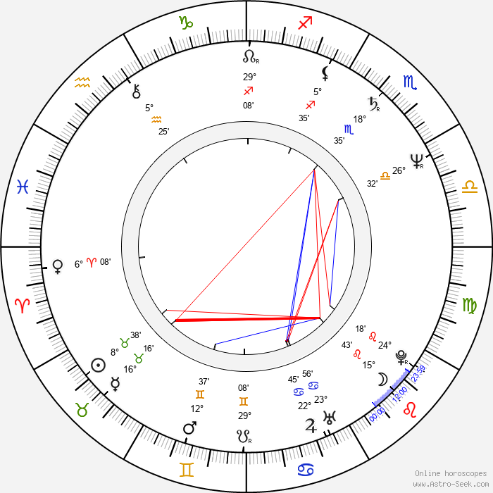 Leslie Jordan - Birth horoscope chart