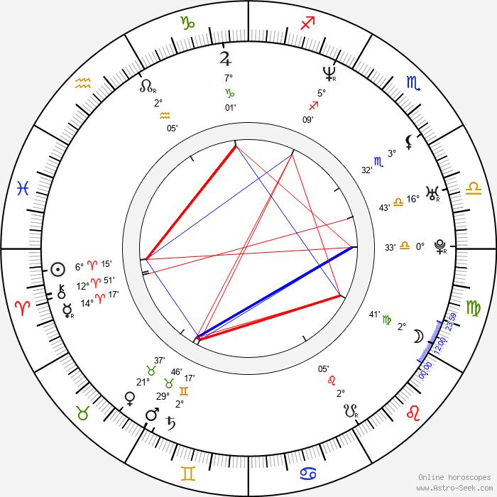 Leslie Mann - Birth horoscope chart