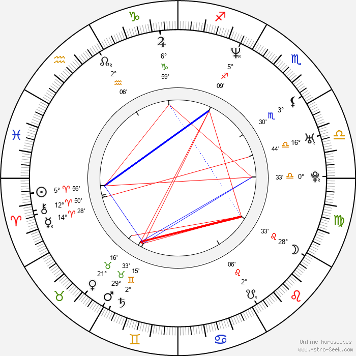 Leslie Mann - Birth horoscope chart