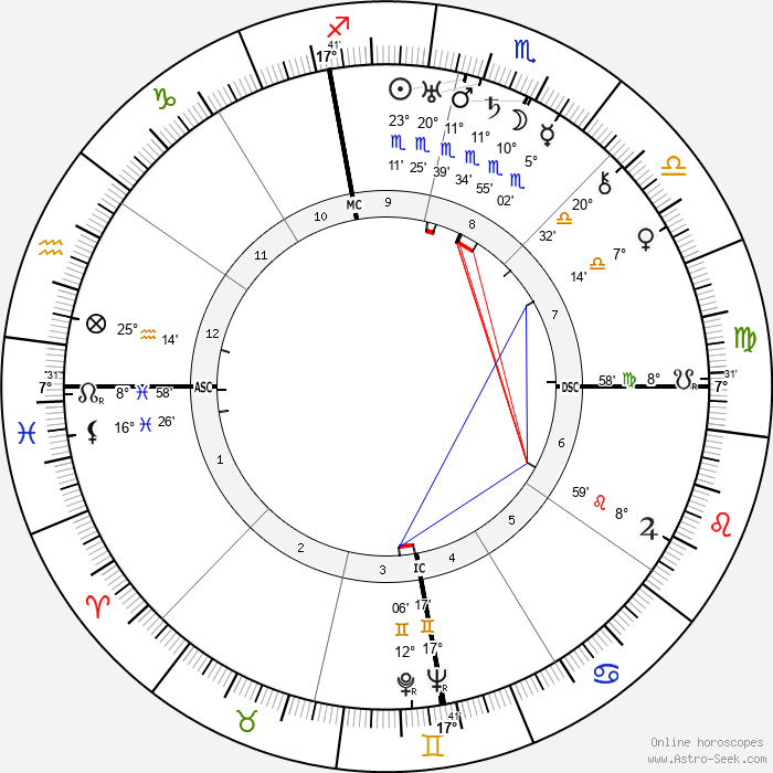 Leslie Reiser - Birth horoscope chart