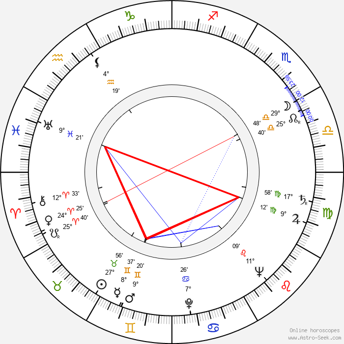 Leslie Sands - Birth horoscope chart