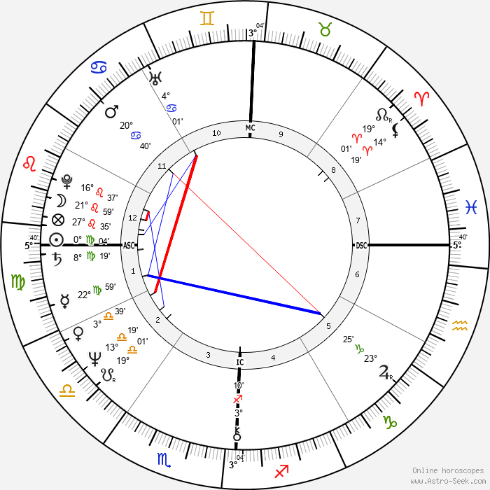 Leslie Van Houten - Birth horoscope chart