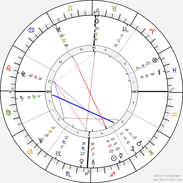 Lester Bangs - Birth horoscope chart