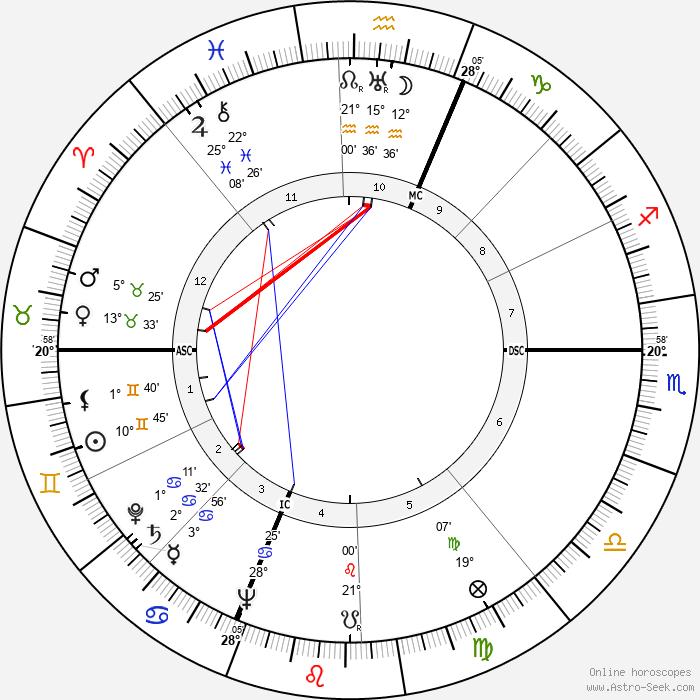 Lester Del Rey - Birth horoscope chart