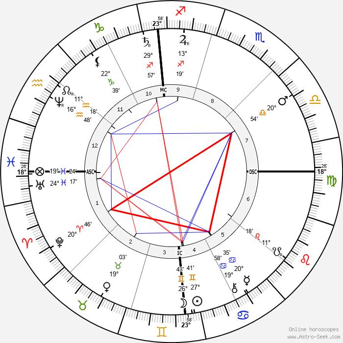 Lester Frank Ward - Birth horoscope chart