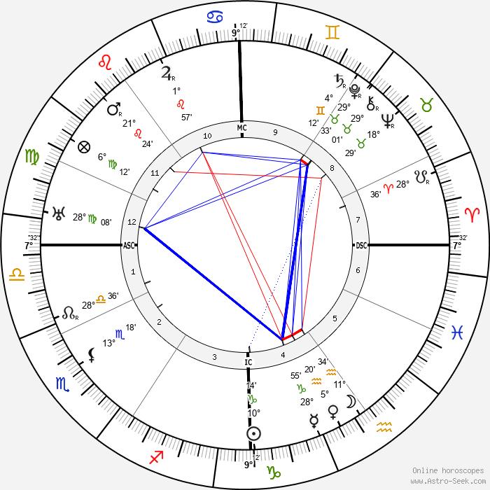 Lester Patrick - Birth horoscope chart