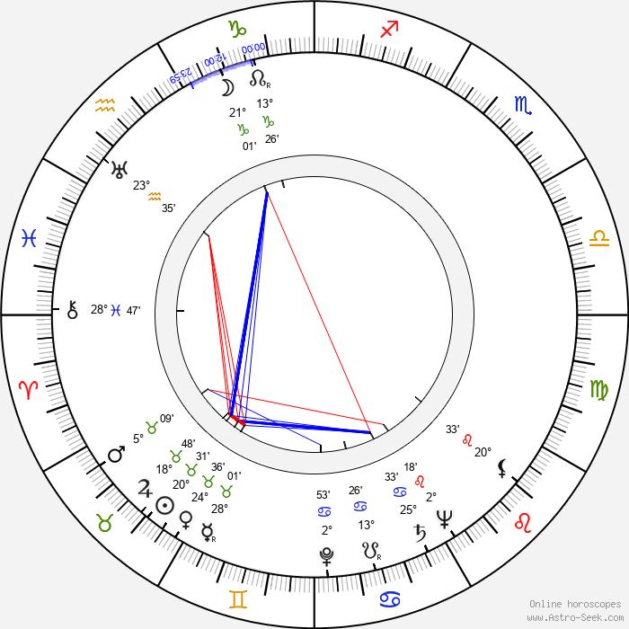Leta Bonynge - Birth horoscope chart