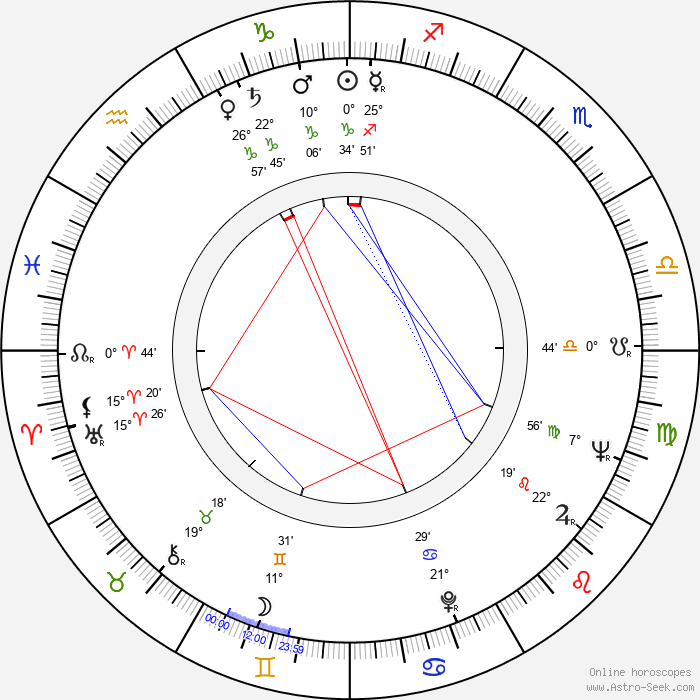 Lev Durov - Birth horoscope chart