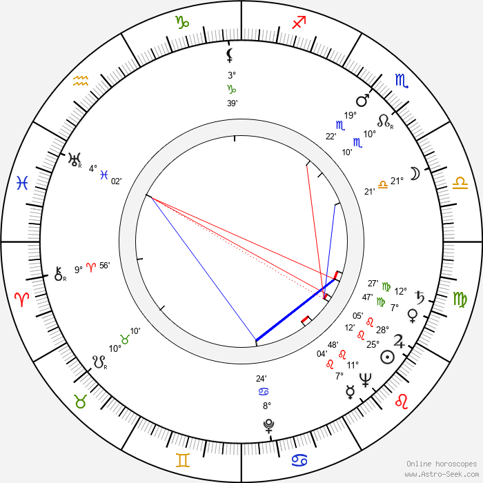 Lev Milchin - Birth horoscope chart