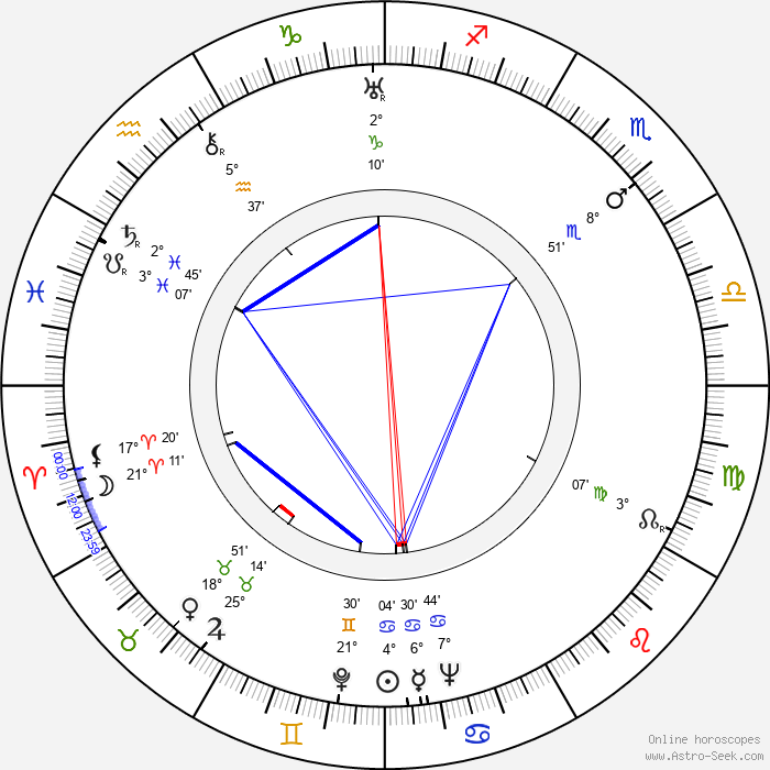 Lev Potyomkin - Birth horoscope chart