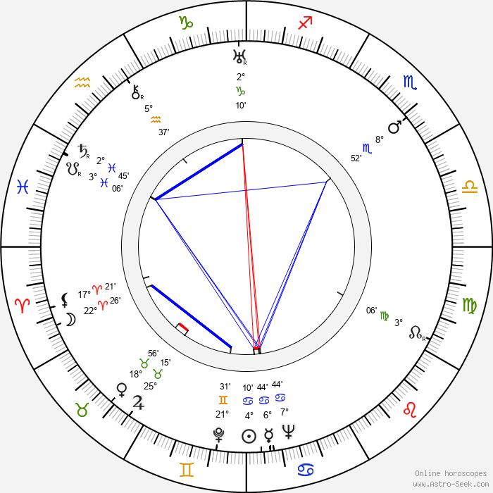 Lev Potyomkin - Birth horoscope chart