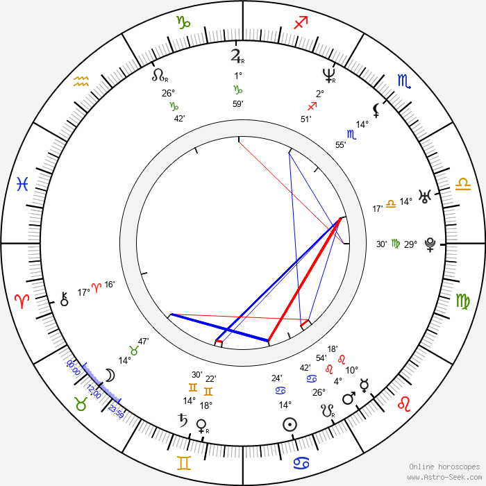 Levent Üzümcü - Birth horoscope chart