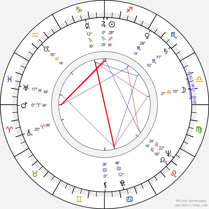 Levente Biró - Birth horoscope chart