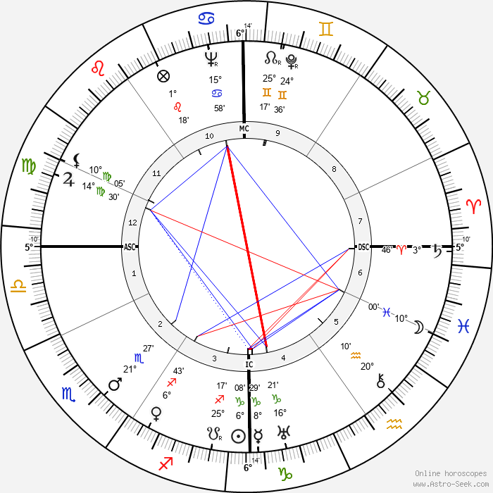 Lew Ayres - Birth horoscope chart