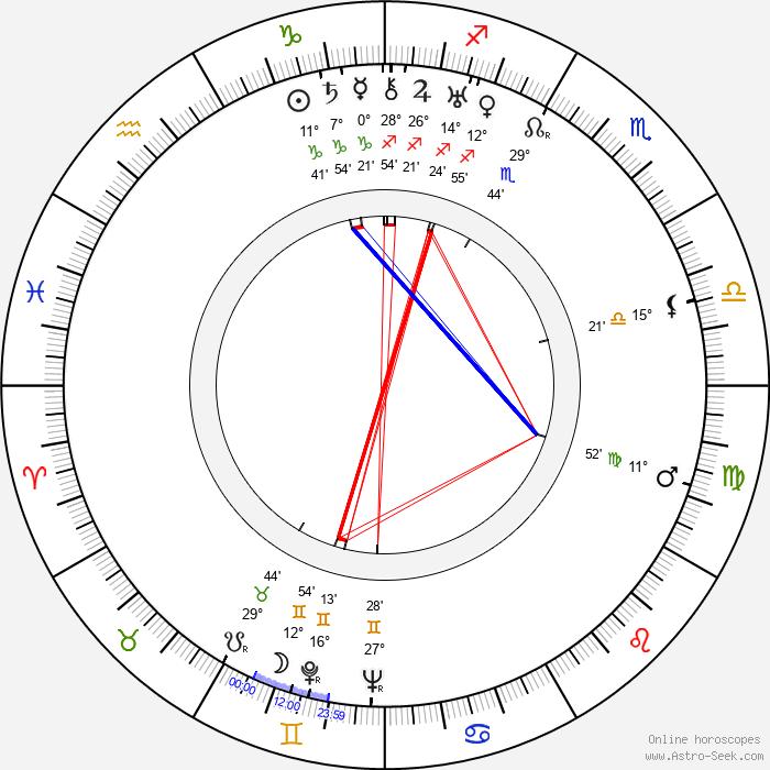 Lew Landers - Birth horoscope chart