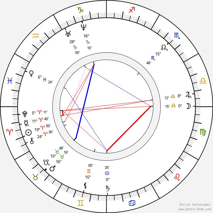 Lew Wallace - Birth horoscope chart
