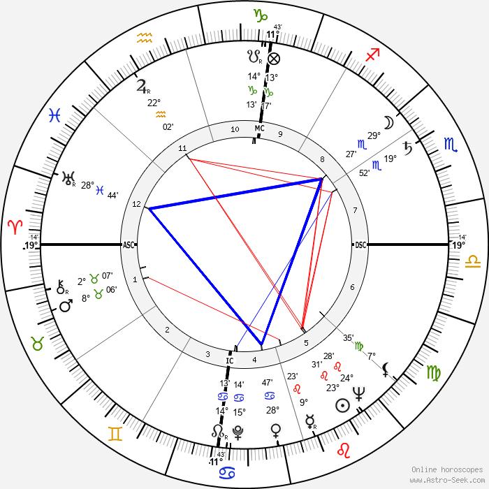 Lew Welch - Birth horoscope chart