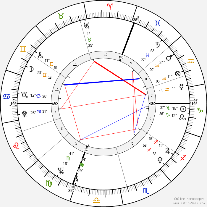 Lewis August Engman - Birth horoscope chart
