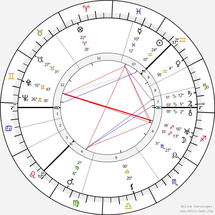 Lewis Grassic Gibbon - Birth horoscope chart