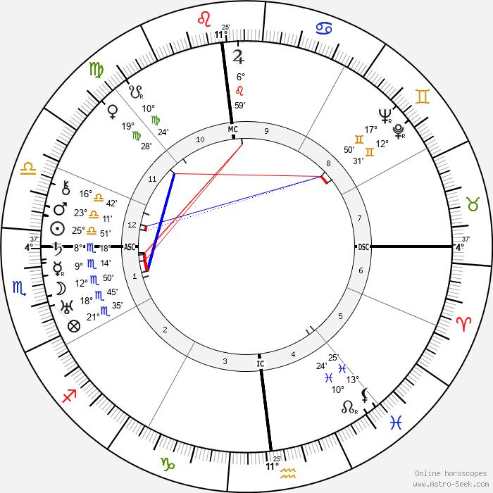 Lewis Mumford - Birth horoscope chart