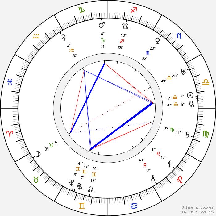 Lewis Seiler - Birth horoscope chart