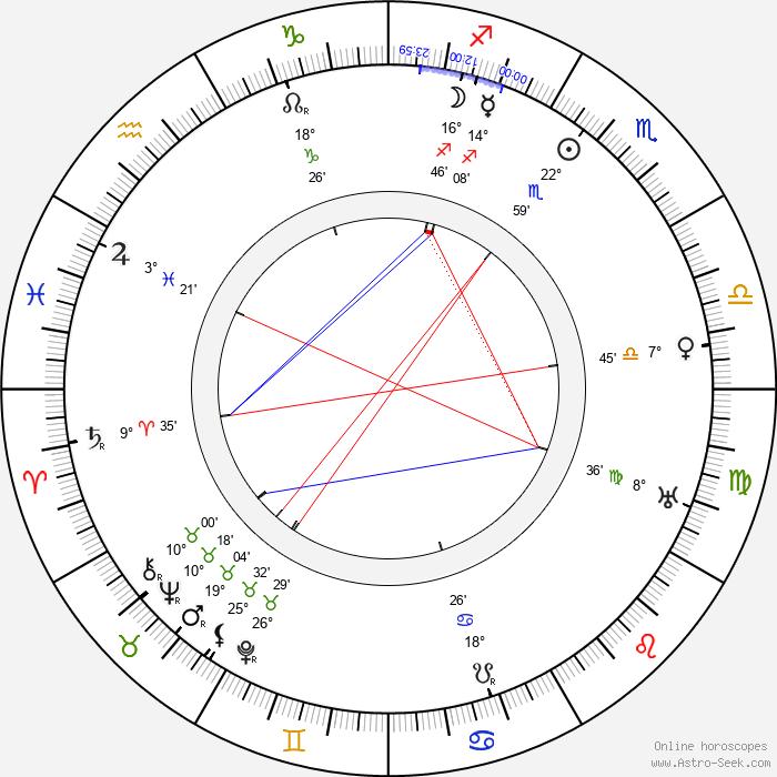 Lewis Stone - Birth horoscope chart