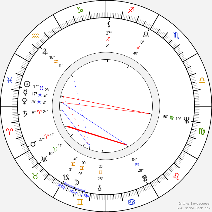 Lewis Teague - Birth horoscope chart