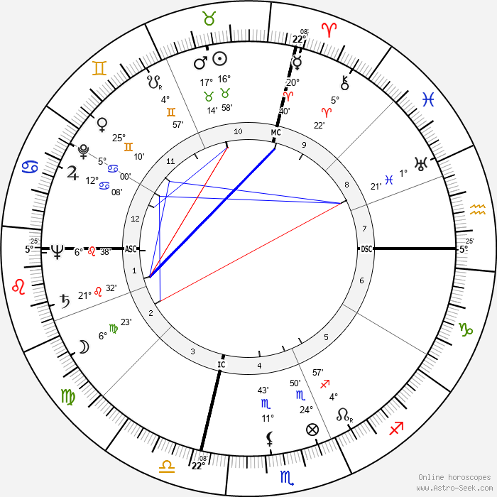 Lex Barker - Birth horoscope chart