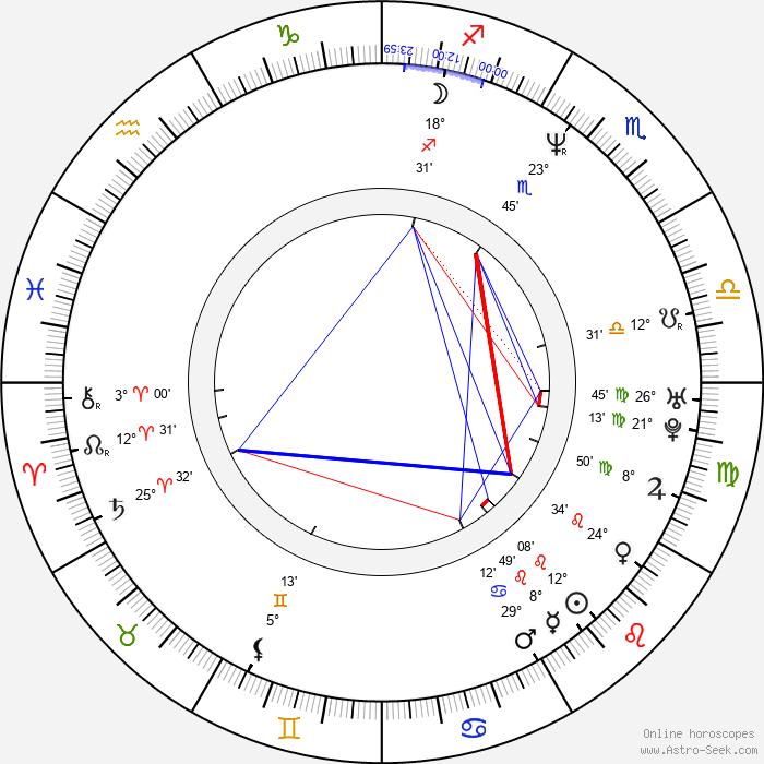 Lexie Bigham - Birth horoscope chart