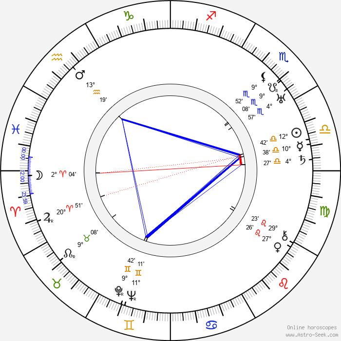 Leyland Hodgson - Birth horoscope chart