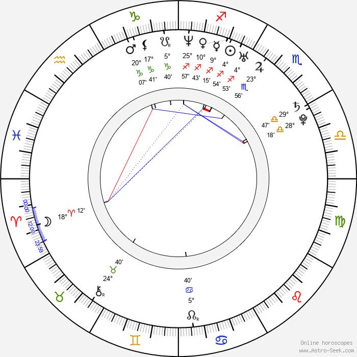 Li Dong-Xue - Birth horoscope chart