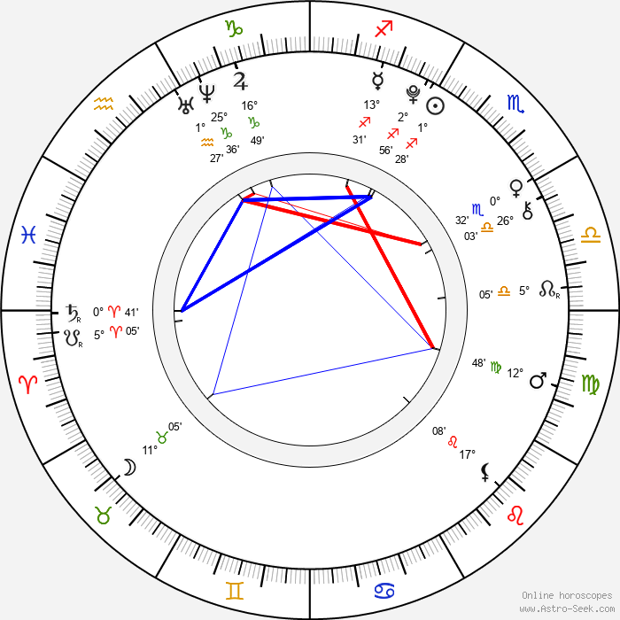 Lia Marie Johnson - Birth horoscope chart