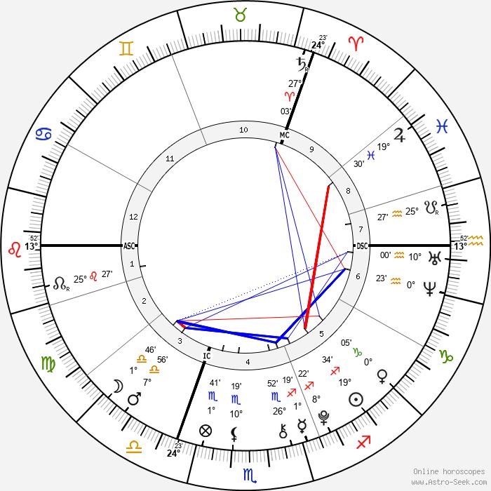 Liam Blood - Birth horoscope chart