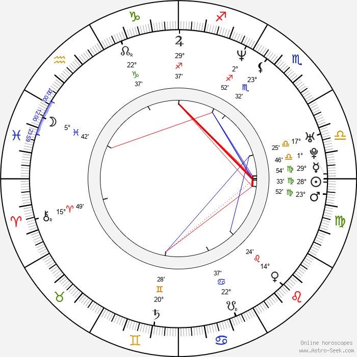 Liam Gallagher - Birth horoscope chart