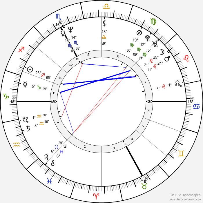 Liane Foly - Birth horoscope chart