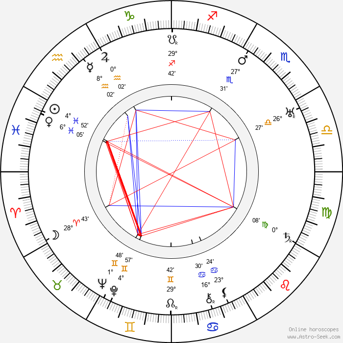 Liběna Odstrčilová - Birth horoscope chart