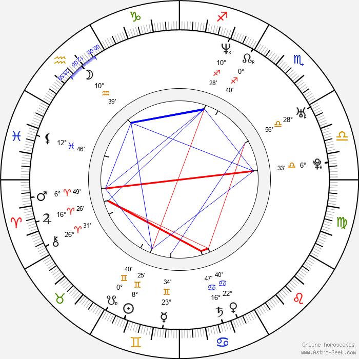 Liberto Rabal - Birth horoscope chart