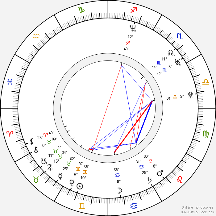Libor Bartusek - Birth horoscope chart