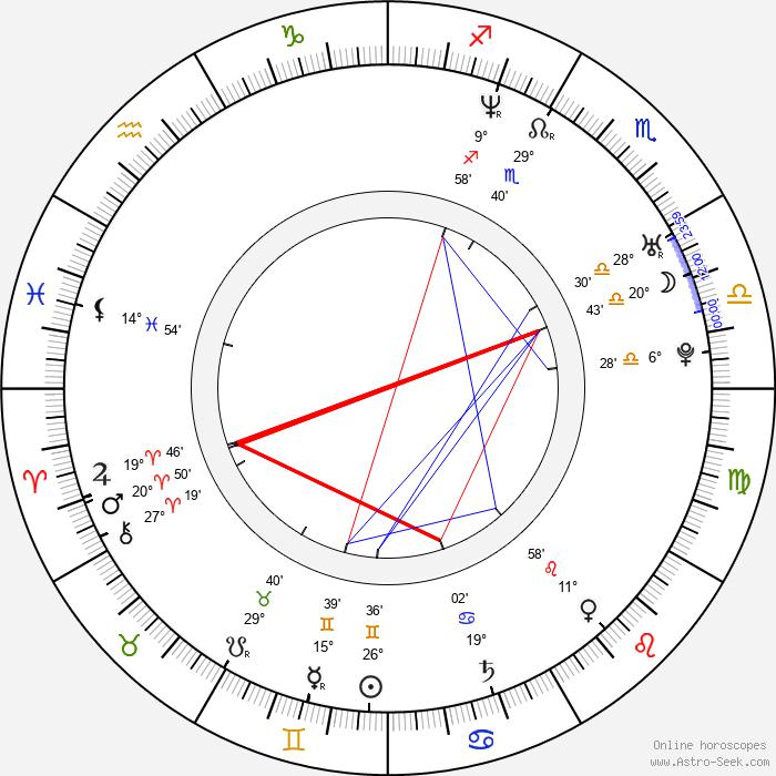 Libor Plšek - Birth horoscope chart