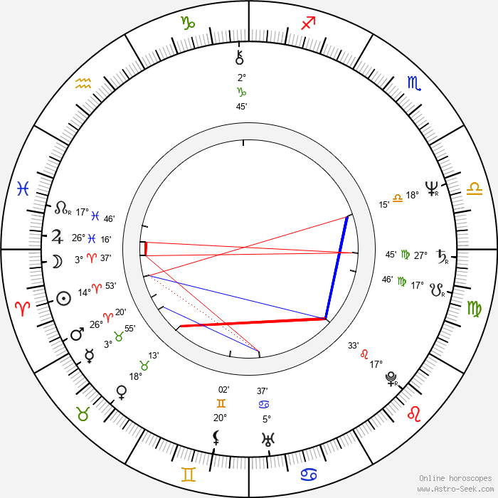 Libor Žídek - Birth horoscope chart