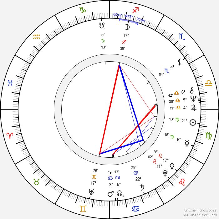 Libuša Trutzová - Birth horoscope chart