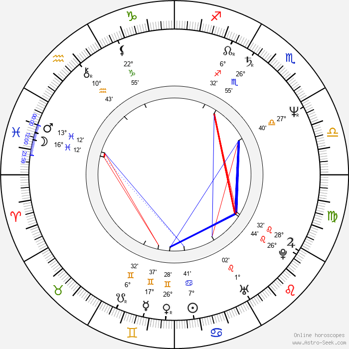 Libuše Bauerová - Birth horoscope chart