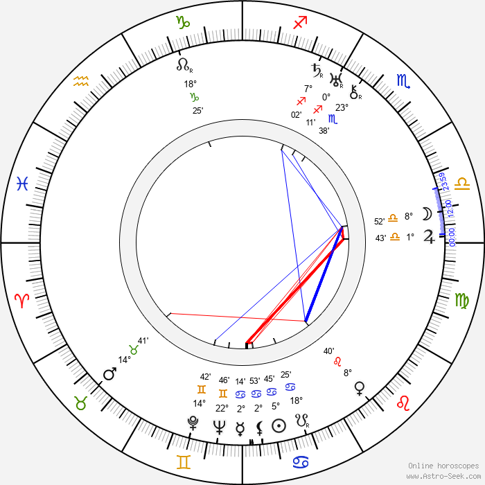 Libuše Freslová - Birth horoscope chart