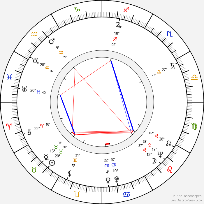 Libuše Havelková - Birth horoscope chart