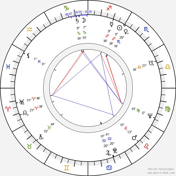 Libuše Matějová - Birth horoscope chart