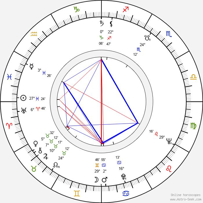Libuše Salabová - Birth horoscope chart